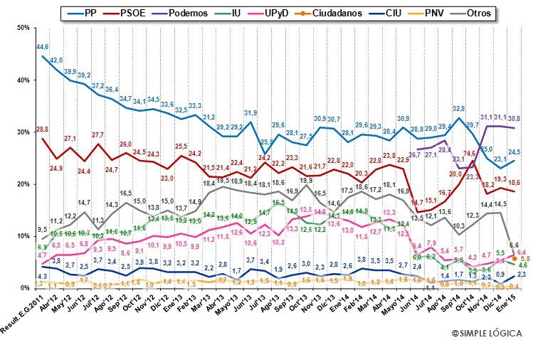 Динамика электоральных рейтингов ведущих политсил в Испании с конца 2011 до начала 2015.