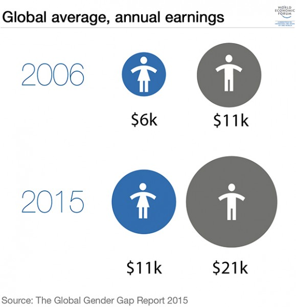 2_average-annual-earnings-gender-equality-gap-women