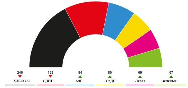 Распределение мест в бундестаге по предварительным итогам выборов