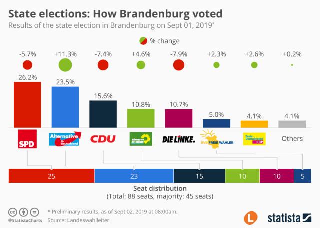 1567418798_brandenburg-vote